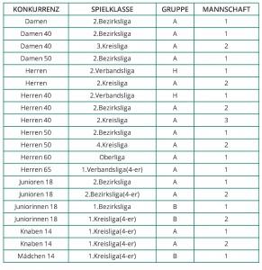 tvm.promeden.de/sport/verein/mannschaften/3151